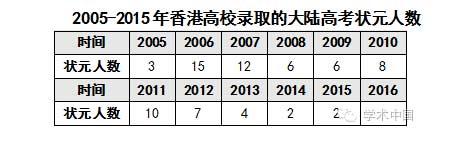 10年来香港高校录取大陆高考状元人数