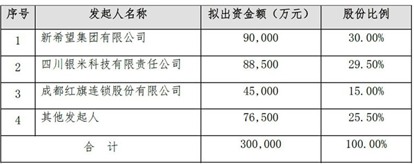 6月13日早间,成都红旗连锁股份有限公司(红旗连锁,002697)发布公告称,该公司参与筹建的四川希望银行已经获得银监会的筹建批复,该银行注册资本为30亿元,刘永好的新希望集团持股30%,雷军的四川银米科技科技有限责任公司持股29.5%,红旗连锁持股15%。