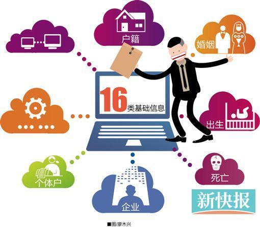 广州市关联处理规则细则将于7月1日起施行,市民处事不必再反复交资料