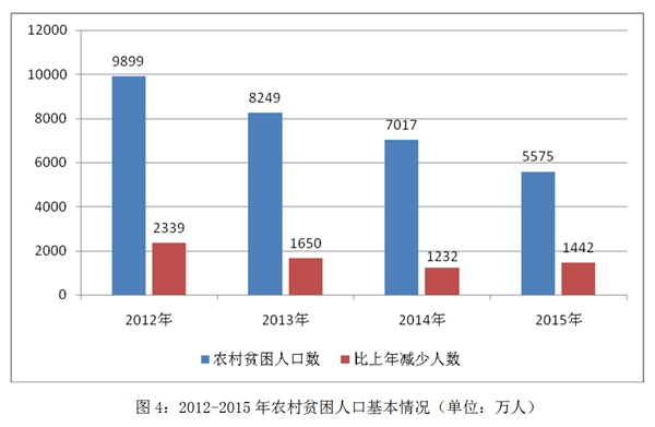 贫苦生齿大幅削减。2012-2015年,乡村贫苦生齿减少6663万人。2015年,国度扶贫规范按2010年价钱的2300元静态调剂为2855元,局部省的扶贫规范高于国度规范。
