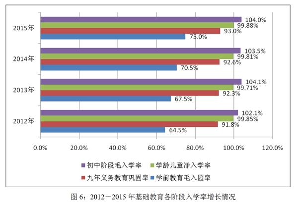 《国度中长时间教诲改革和开展规划纲领(2010-2020年)》稳步执行。2015年,天下人大常委会批改并公布教诲法和高级教育法。2015年,小学学龄少年净退学率为99.88%,初中毛退学率为104%,九年责任教育稳固率为93%。