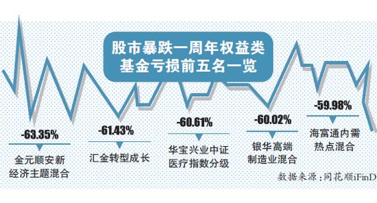 北京股商公�_股市暴跌一周年偏股混合型基金超八成亏损-基金频道