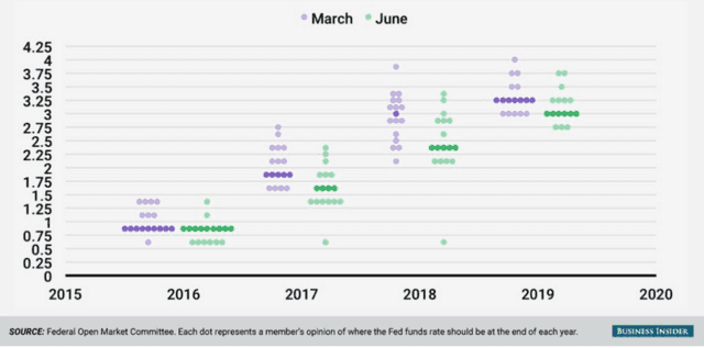 美联储6月按兵不触动 下调不到来加以息次数预期