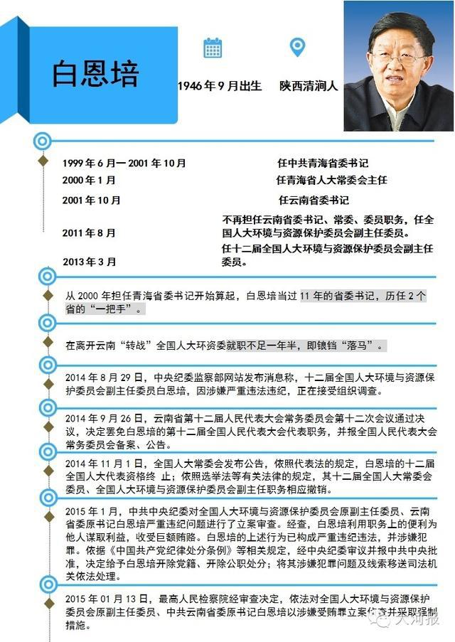 """省部级""""大虎""""白恩培在豫开审 行贿2.46亿当庭认罪"""