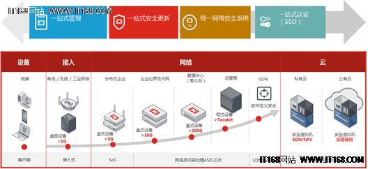 飞塔新架构面向未来完成安全 智慧升级