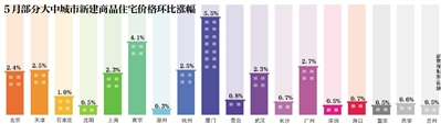 新京报讯 (记者沙璐)国度计算局昨天公布了5月份70个大中都会室第出售价格计管用值,5月份房价涨势有所放缓,此中1、2、三线都会涨幅均比上月有所收窄。