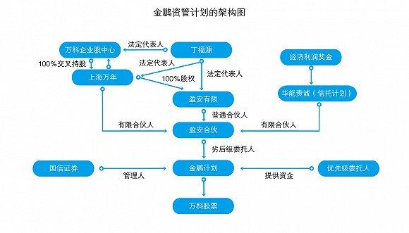 """例如,2014年9月""""金鹏资管计划""""购入5.33亿万科股票,占万科总股本的0.52%,而在此期间万科正在与凯雷签署合作意向书,并且在出售上海万狮置业有限公司部分股权,这些都是重大公司决策。"""