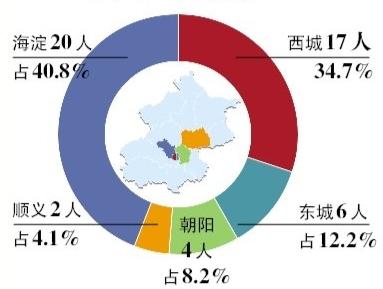 海淀西城的状元占了7成多