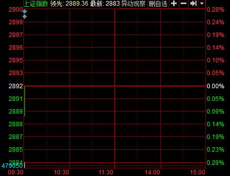 沪指6月24日分时图