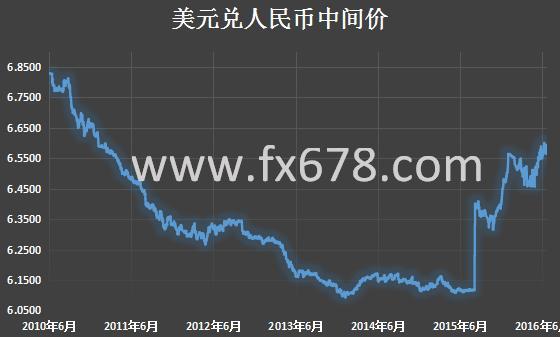 (美元兑人民币中间价历史走势 数据来源:中国外汇交易中心 制图:汇通财经)