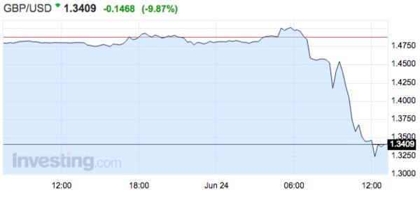 英国脱欧! 英镑暴跌10%引美元狂飙 人民币跌破6.6