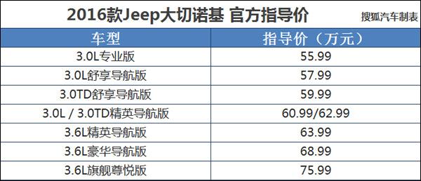 2016款Jeep大切诺基上市 售55.99-75.99万
