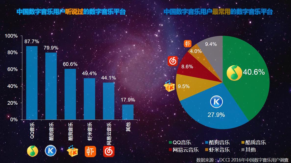 媒体新闻滚动_搜狐资讯         dcci 互联网数据中心《2016年中国