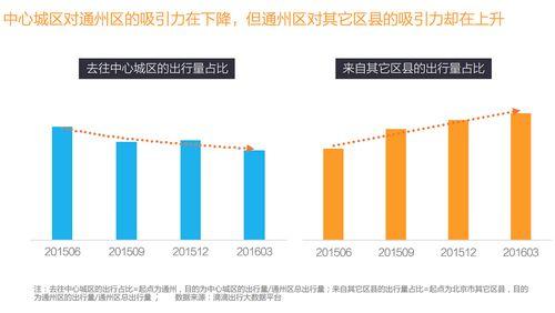 作为未来的城市副中心,通州的交通出行量不断增长,今年以来在整个北京地区的出行量占比已达7%以上,2月份还一度高达8.2%。而在总体出行量提升的同时,通州去往中心城区的出行量占比阶段性滑落,相应的来自其它区县的出行量占比却持续攀升,通州的区域性吸附力正逐步提升。比如,燕郊上班族的典型通勤路线中,最短的一条便是前往通州北苑,平均距离18公里,平均耗时40分钟。