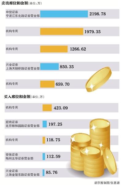 万科A龙虎榜数据(7月4日)