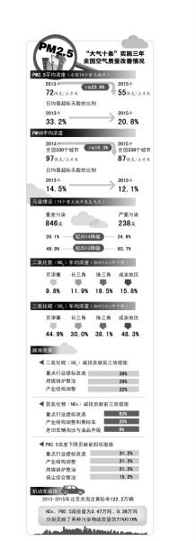 京华时报制图谢瑶