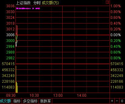 沪指7月6日分时图