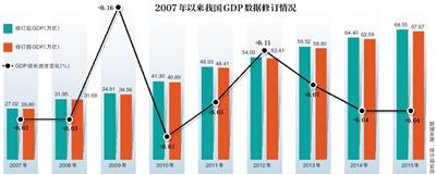 2007gdp增速_统计局改革研发支出核算方法去年GDP增速提高0.04%图