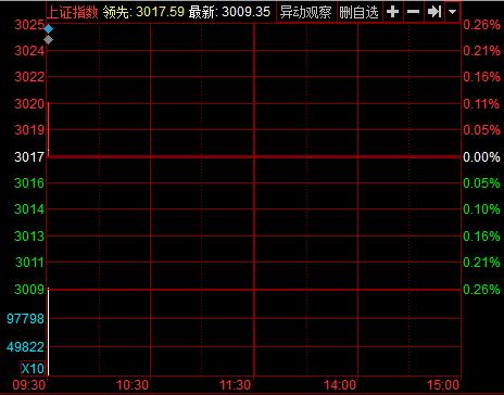 沪指7月7日分时图