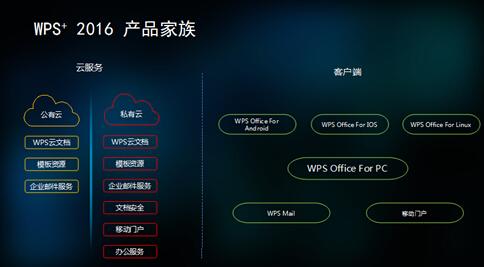WPS投入千万支持渠道合作伙伴完善企业服务,wps轻办公官方下载