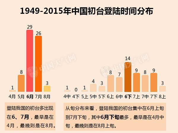数据帝发现,登陆我国的初台多出现在6、7月,最早是在4月,最晚则是在8月,其中6月下旬最多。初台风最偏爱的登陆地点是广东、台湾和海南三省。
