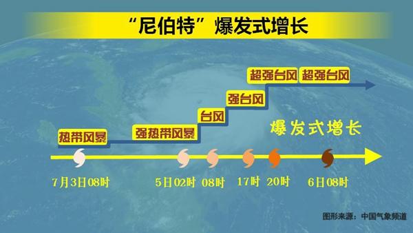 """根据中央气象台的预测,8日早晨,尼伯特将以超强台风的身份登陆台湾花莲-台东,强度52-60米/秒。从强度看,""""尼伯特""""强于""""苏迪罗"""",但从个头看,""""尼伯特""""比""""苏迪罗""""要小一些。因此,它的影响范围可能更稍微小于苏迪罗,但影响力,尤其是台风内部短时的风雨强度,可能超过苏迪罗。总之,来者不善。"""