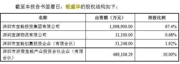 数据显示,截至2015年12月30日,钜盛华总资产约2603.39亿元,营收约92.06亿元,负债约1964.79亿元,资产负债率为75.47%,利润总额约261.18亿元。