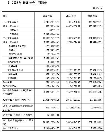 从钜盛华连续三年的财务数字来看,2013年的总资产为87.43亿元,2014年总资产增至283.13亿元,到了2015年更是猛增至2603亿元。