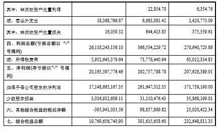 姚振华的资本魔术:钜盛华利润总额261亿,三年暴增近百倍