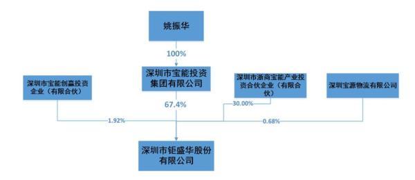 权益报告书中披露了姚振华控制的宝能投资集团投资的核心企业基本信息,包括宝能和钜盛华在内共计19家公司,而宝能控股及其下属核心公司共29家。
