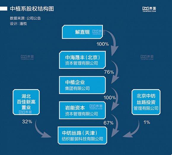 其中,中植集团子公司岩能资本为中纺丝路第一大股东,持股67%,解直锟100%控股的中海晟丰(北京)资本管理有限公司又持有中植集团76%的股权,因此美尔雅实际控制人为解直锟。