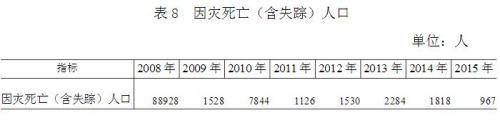 2015年全国因灾死亡失踪967人 直接经济损失2704.1亿