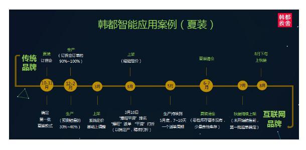 """2016年7月8日,韩都衣舍营销中心负责人许志松代表集团,捧起了""""十佳数据先锋商家""""奖杯。"""