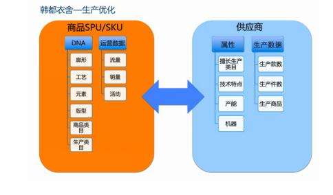 2016年起,韩都衣舍全面开放七大服务体统,形成对外开放的九大服务机构。在这个过程中,韩都衣舍通过IT系统,打造出数据赋能型生态体系。