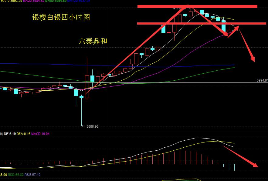 从走势上来看,现货白银今日早盘跳空高开,下方缺口尚未完成回补。短线5浪上攻结束,技术调整的压力逐渐增强。从附图指标来看,趋势指标MACD快慢两线在零轴上方双线上行,上涨能量柱缩量运行,快速KDJ指标在80上方三线向下发散。