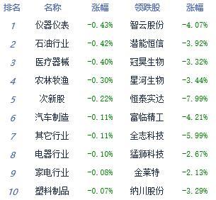 收评:沪指尾盘回落失守3000点 创业板跌近1%