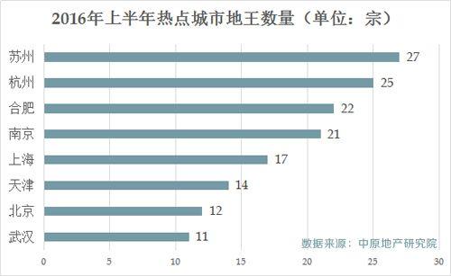 """中原地产研究院提供的数据显示,今年1―6月份,全国50个主要城市诞生的""""地王""""(统计口径为单宗土地金额超过10亿元的地块)多达219宗,其中的热点城市苏州拍出27宗、杭州25宗、合肥22宗、南京21宗、武汉11宗、天津14宗。"""