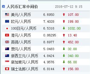 中新网7月12日电 据中国外汇交易中心的最新数据显示,7月12日人民币对美元汇率中间价报6.6950,较7月11日下调107个基点。