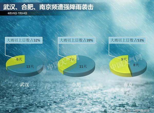 长江流域强降雨不休,南方5省部分地区今明有大到暴雨