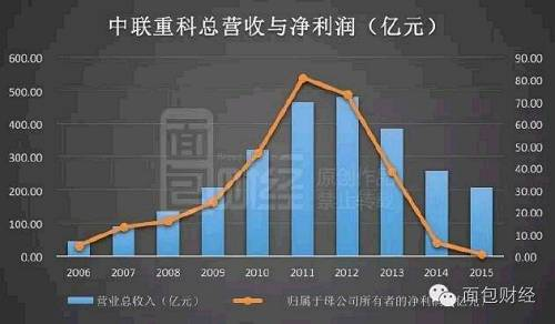 在最为辉煌的2011年,中联重科的净利润高达80.66亿元;营收最高的2012年,收入超过480亿元。到2015年时,营业收入已经下滑到约207亿元,三年即腰斩有余,利润则只剩0.83亿元,只相当于峰值的约百分之一。