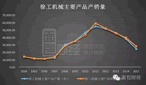 2007年徐工的销量仅为1.33万台,此后出现井喷式样的上涨。2008年猛增到2.84万台,2011年时创下5.88万台的历史记录,四年增加了3.4倍。这期间正好经历的4万亿的猛烈刺激。