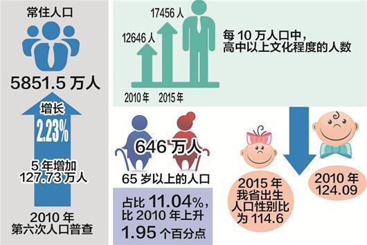 人口老龄化_老龄化 人口普查