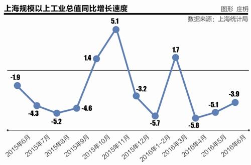 本报记者 刘东 实习记者 李璇 上海报道