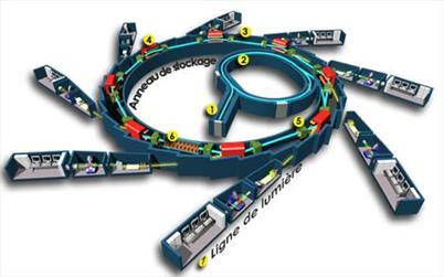 SOLEIL暗示图:直线加快器;加强器贮存环二极铁四极铁扭摆磁铁(拔出件)