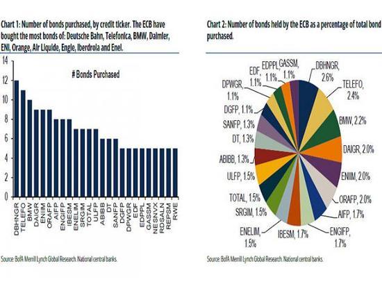 根据两家欧洲银行的估算,欧洲央行的债券购买计划几个月内就必须四处搜寻可供购买的德债了。根据涵盖1.13万亿美元债券的彭博德国债券指数,收益率低于欧洲央行负0.4%存款利率的债券占比已经超过60%。这意味着他们失去被欧洲央行购买的资格。