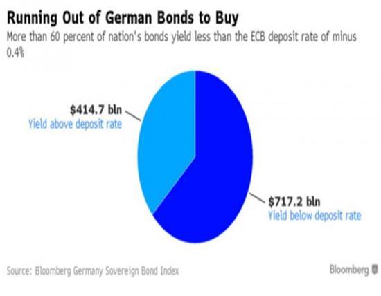 到达这个临界点会影响广泛的投资者,因为欧洲央行为其量化宽松计划开辟新债券种类可能进一步支持它们的价格,从而延长今年来的涨势。此举影响重大还因为德债是欧洲的基准,根据现行规则,在量化宽松计划中购买德债比例必须高于其他欧元区国家的债券。