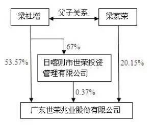 资料显示,世荣兆业主营业务为房地产开发与经营,所开发项目主要集中在珠海。不过,世荣兆业在今年第一季度业绩并不理想,其营收4379.6万元,较2015年同期增加142.53%,但归属净利润为-3469.8万元,同比下滑34.33%。