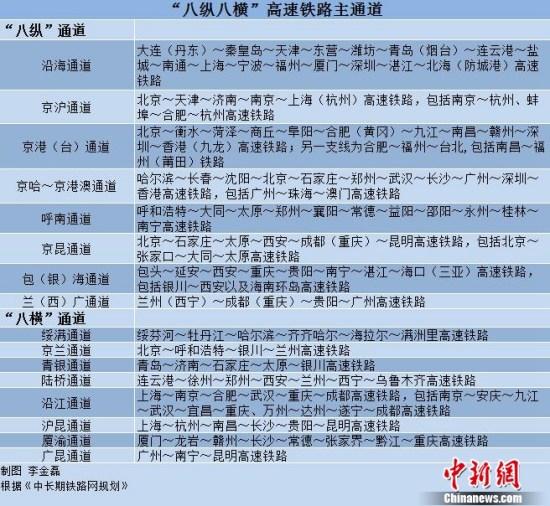 """""""八纵八横""""高铁主通道。中新网记者 李金磊 制"""
