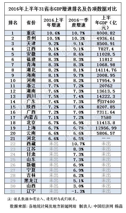 2012年省市gdp_山东省2017年国民经济和社会发展计划出炉GDP将增7.5%