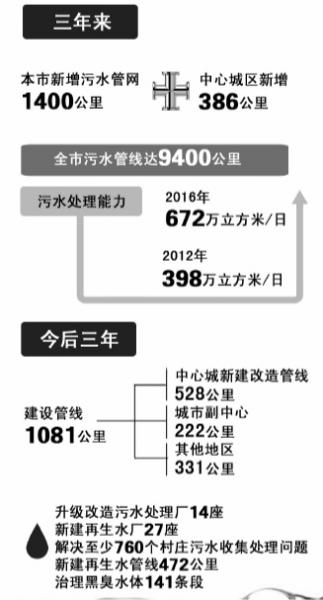 昨天,北京市十四届人大常委会第28次会议上,市政府提交备案报告,北京市设立市规划和国土资源管理委员会,不再保留市规委、市国土局;设立北京市城市管理委员会,不再保留市市政市容管理委员会。